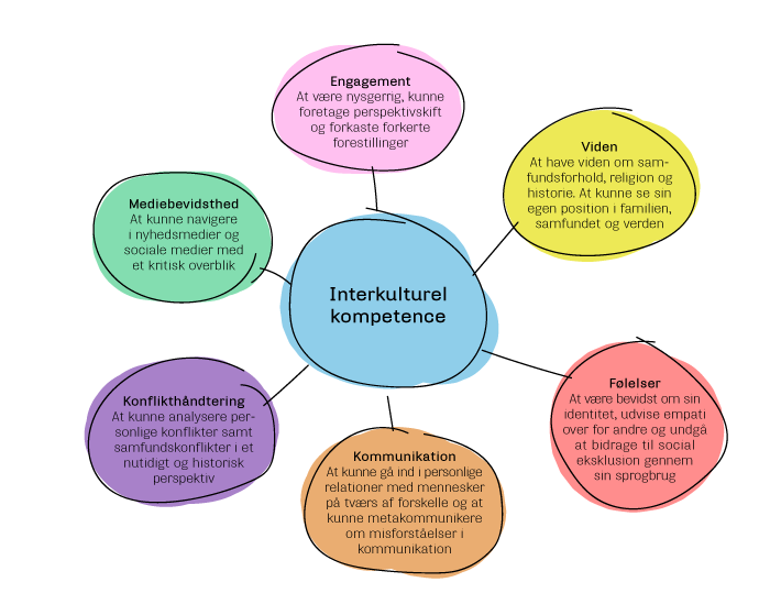Interkulturel kompetence model.png
