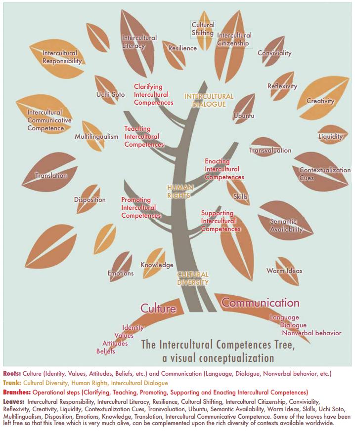 Unesco: Interkulturelle kompetencetræ
